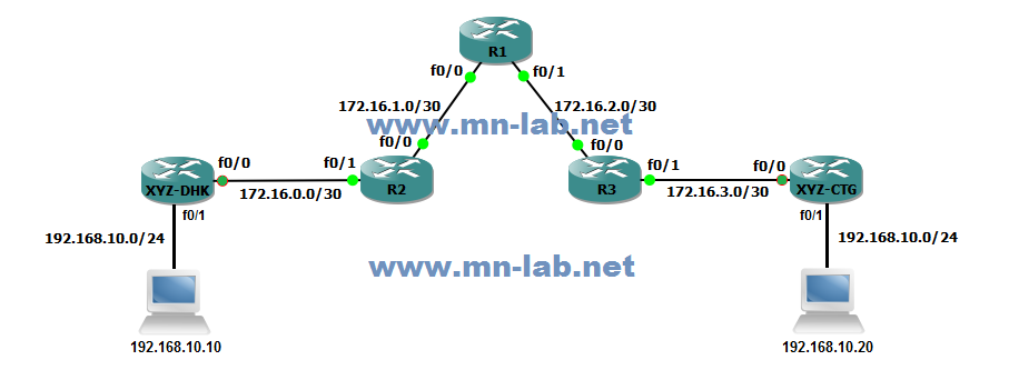 mn-LAB | Understanding and Configuring L2TPv3 Tunnel